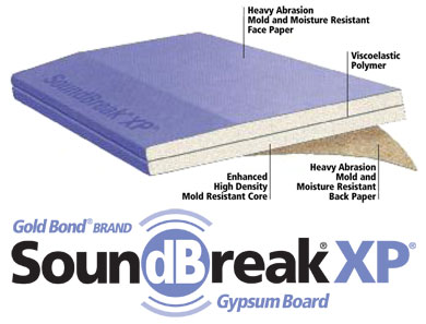 Complete Guide To Drywall Sizes And Thickness Don T